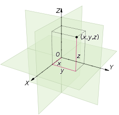 cartesian xyz
