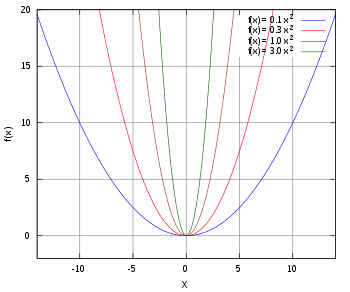 another parabolic plot