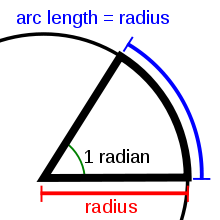 radian graphical representation
