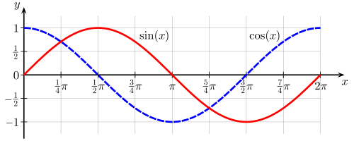 sine and cosine curve plot