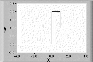 step function plot